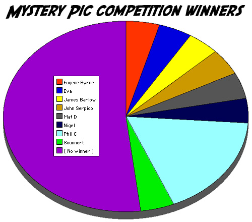 Mystery Pic competition winners (September 2009)